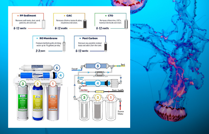 iSpring RCC7 WQA 5-Stage Reverse Osmosis System Review